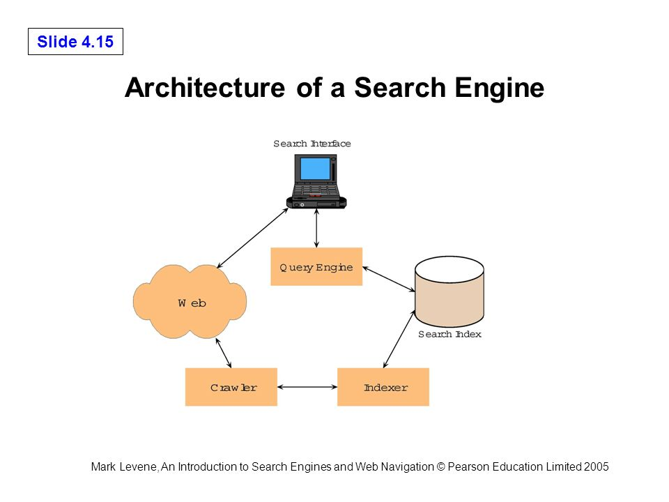 Mark Levene, An Introduction to Search Engines and Web Navigation © Pearson Education Limited 2005 Slide 4.15 Architecture of a Search Engine