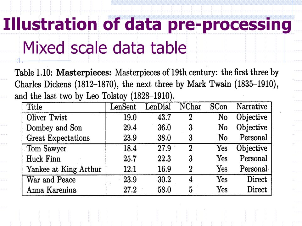 Illustration of data pre-processing Mixed scale data table