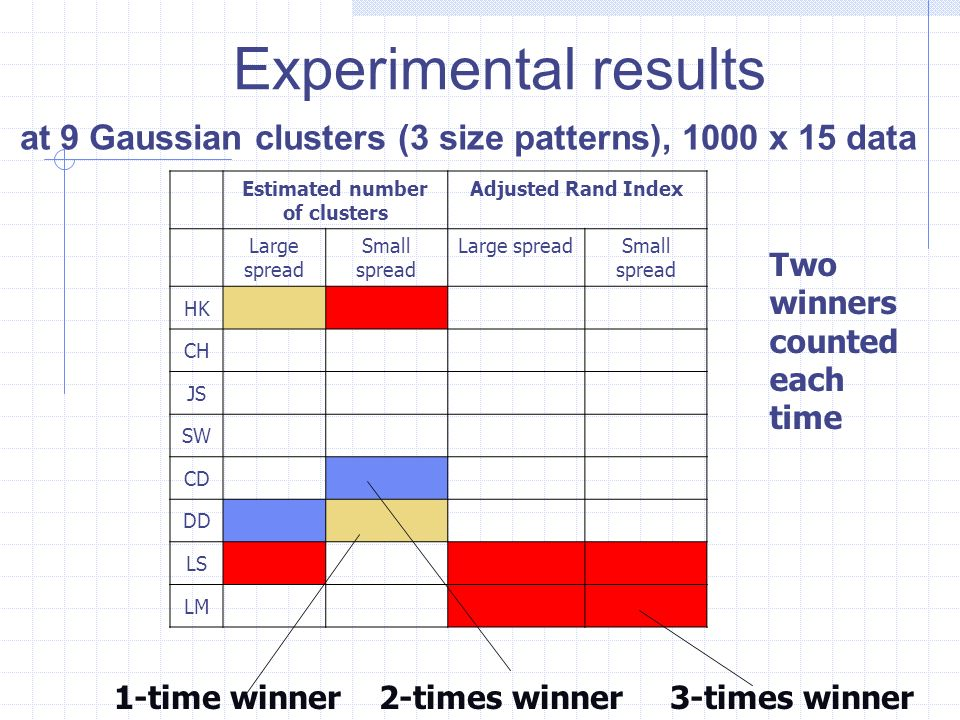 Experimental results at 9 Gaussian clusters (3 size patterns), 1000 x 15 data Estimated number of clusters Adjusted Rand Index Large spread Small spread Large spreadSmall spread HK CH JS SW CD DD LS LM 1-time winner 2-times winner 3-times winner Two winners counted each time