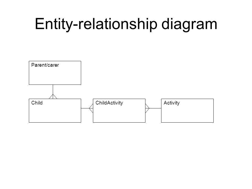 Entity-relationship diagram Parent/carer ChildChildActivityActivity