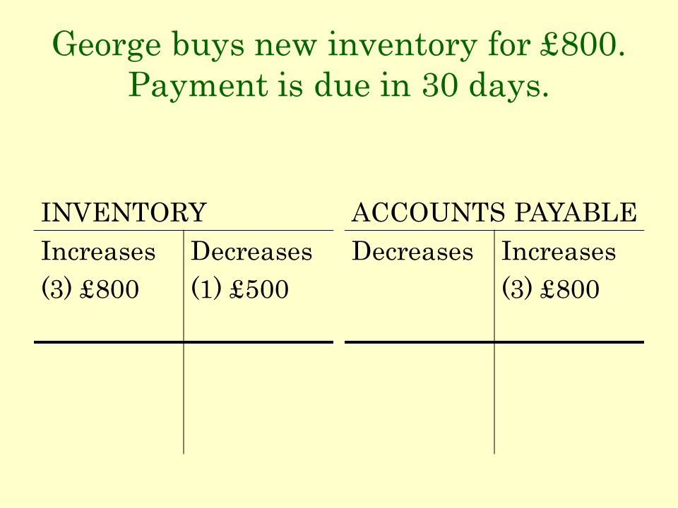 George buys new inventory for £800. Payment is due in 30 days. INVENTORY Increases (3) £800 Decreases (1) £500 ACCOUNTS PAYABLE DecreasesIncreases (3)