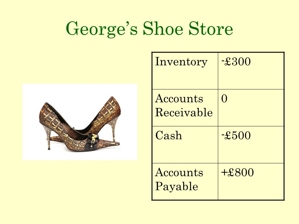 Georges Shoe Store Inventory-£300 Accounts Receivable 0 Cash-£500 Accounts Payable +£800