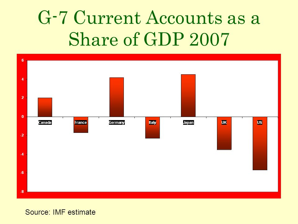 G-7 Current Accounts as a Share of GDP 2007 Source: IMF estimate