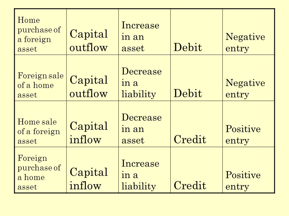 Home purchase of a foreign asset Capital outflow Increase in an asset Debit Negative entry Foreign sale of a home asset Capital outflow Decrease in a