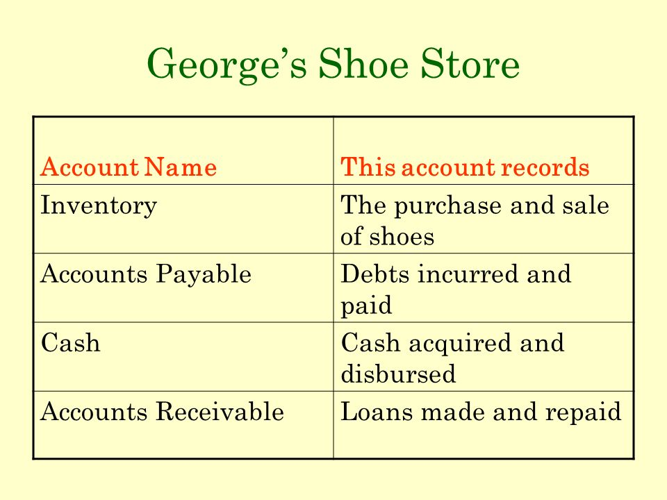 Georges Shoe Store Account NameThis account records InventoryThe purchase and sale of shoes Accounts PayableDebts incurred and paid CashCash acquired