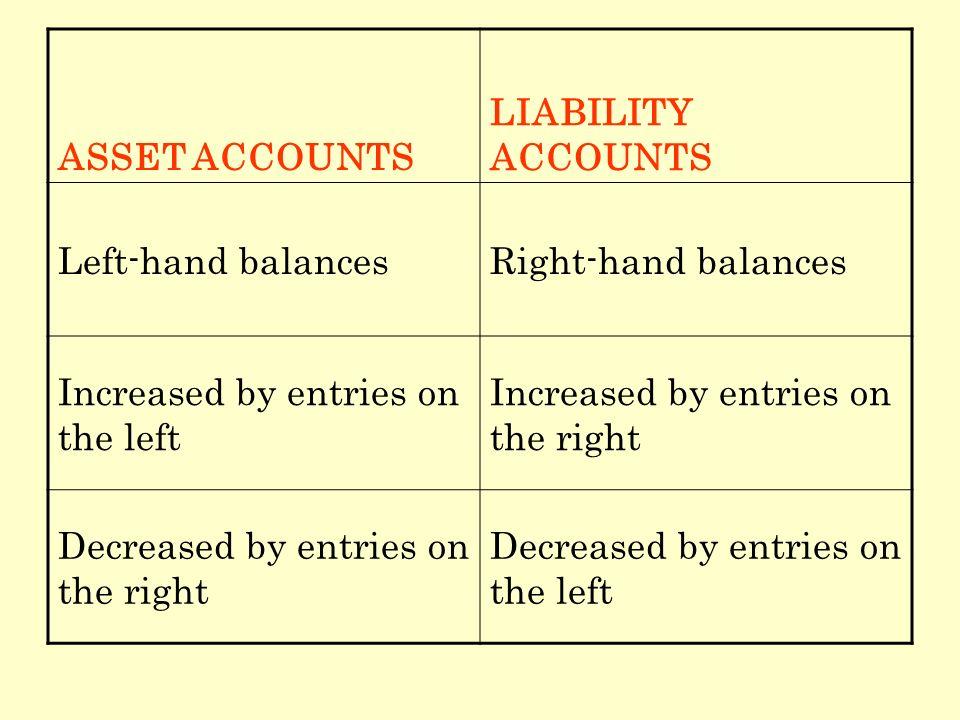 ASSET ACCOUNTS LIABILITY ACCOUNTS Left-hand balancesRight-hand balances Increased by entries on the left Increased by entries on the right Decreased b