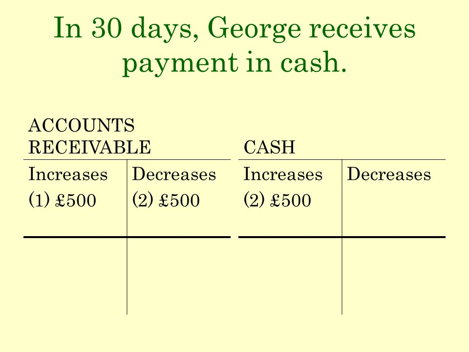In 30 days, George receives payment in cash. ACCOUNTS RECEIVABLE Increases (1) £500 Decreases (2) £500 CASH Increases (2) £500 Decreases