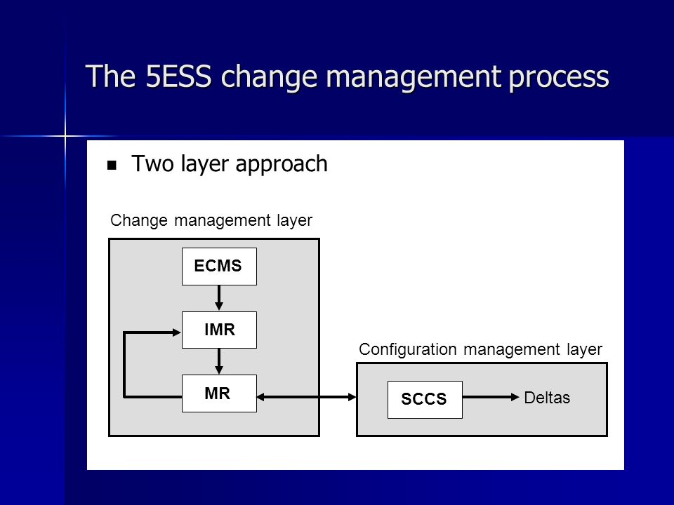 The 5ESS change management process Two layer approach ECMS IMR MR SCCS Change management layer Configuration management layer Deltas
