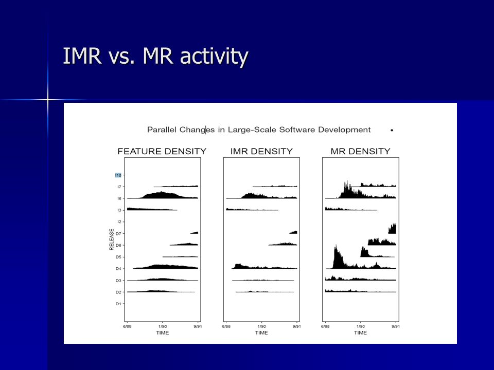 IMR vs. MR activity