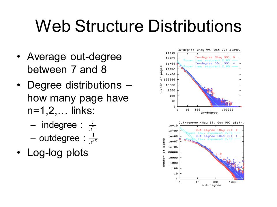 Web Structure Distributions Average out-degree between 7 and 8 Degree distributions – how many page have n=1,2,… links: – indegree : –outdegree : Log-