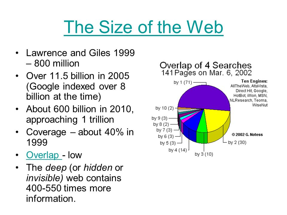 The Size of the Web Lawrence and Giles 1999 – 800 million Over 11.5 billion in 2005 (Google indexed over 8 billion at the time) About 600 billion in 2