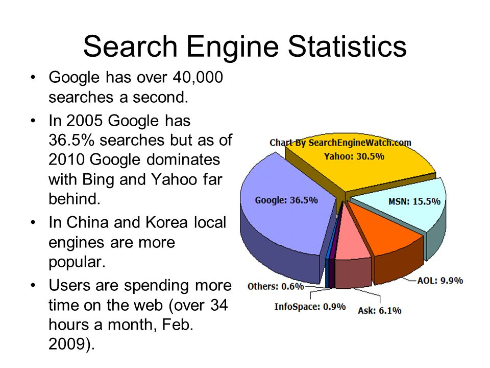 Search Engine Statistics Google has over 40,000 searches a second. In 2005 Google has 36.5% searches but as of 2010 Google dominates with Bing and Yah