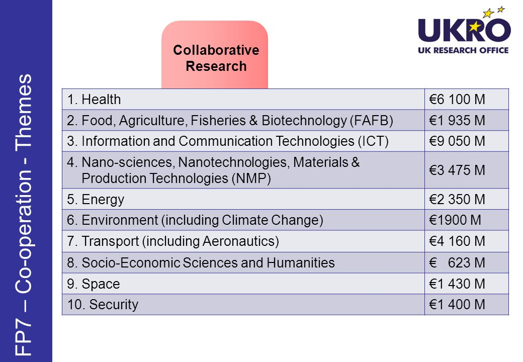 1. Health6 100 M 2. Food, Agriculture, Fisheries & Biotechnology (FAFB)1 935 M 3. Information and Communication Technologies (ICT)9 050 M 4. Nano-scie
