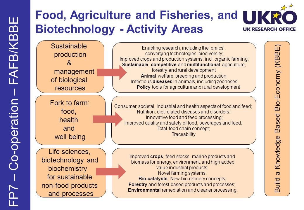 Food, Agriculture and Fisheries, and Biotechnology - Activity Areas FP7 – Co-operation – FAFB/KBBE Sustainable production & management of biological r