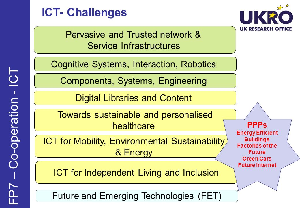 FP7 – Co-operation - ICT ICT- Challenges Pervasive and Trusted network & Service Infrastructures Cognitive Systems, Interaction, Robotics Components,