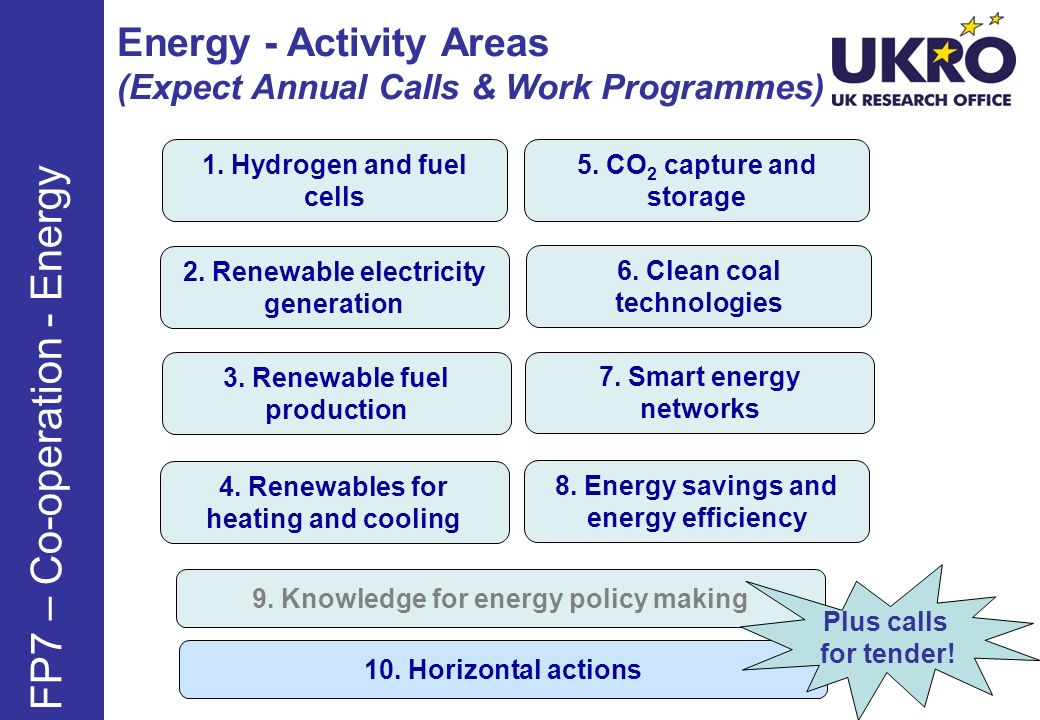 Energy - Activity Areas (Expect Annual Calls & Work Programmes) FP7 – Co-operation - Energy 9. Knowledge for energy policy making 6. Clean coal techno