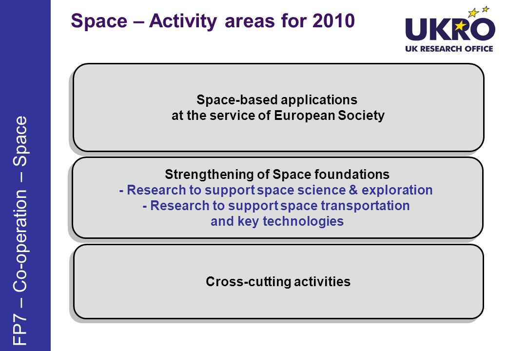 Space – Activity areas for 2010 FP7 – Co-operation – Space Space-based applications at the service of European Society Space-based applications at the