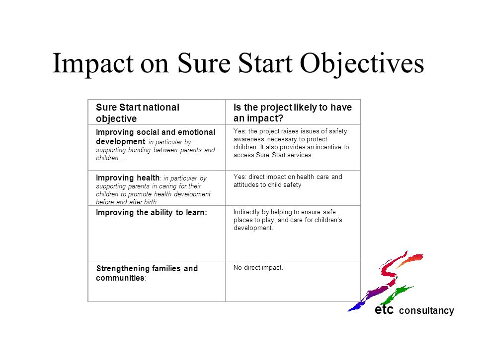 etc consultancy Impact on Sure Start Objectives Sure Start national objective Is the project likely to have an impact? Improving social and emotional