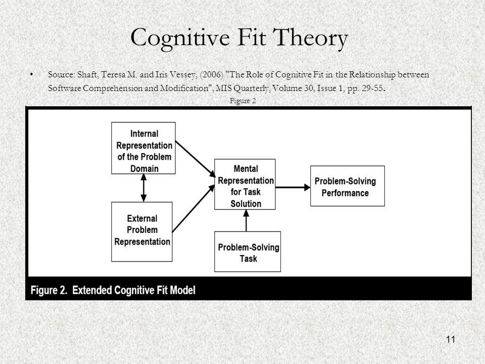 11 Cognitive Fit Theory Source: Shaft, Teresa M.
