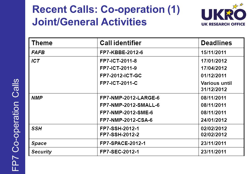 Recent Calls: Co-operation (1) Joint/General Activities ThemeCall identifier Deadlines FAFBFP7-KBBE /11/2011 ICTFP7-ICT FP7-ICT FP ICT-GC FP7-ICT-2011-C 17/01/ /04/ /12/2011 Various until 31/12/2012 NMPFP7-NMP-2012-LARGE-6 FP7-NMP-2012-SMALL-6 FP7-NMP-2012-SME-6 FP7-NMP-2012-CSA-6 08/11/ /01/2012 SSHFP7-SSH FP7-SSH /02/2012 SpaceFP7-SPACE /11/2011 SecurityFP7-SEC /11/2011 FP7 Co-operation Calls