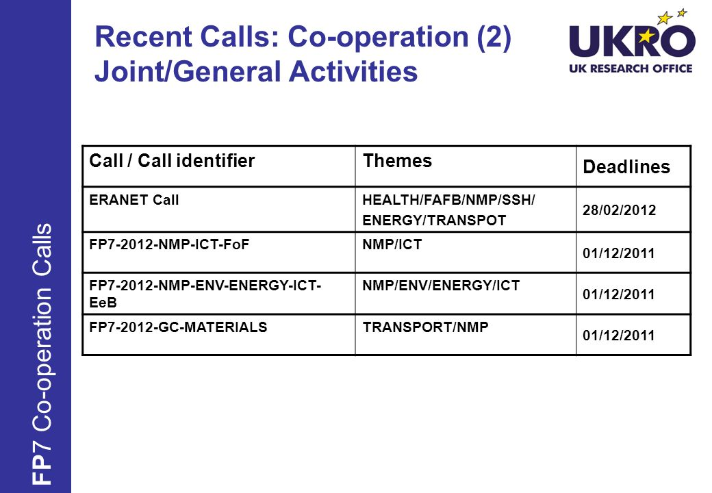 Recent Calls: Co-operation (2) Joint/General Activities Call / Call identifierThemes Deadlines ERANET CallHEALTH/FAFB/NMP/SSH/ ENERGY/TRANSPOT 28/02/2012 FP NMP-ICT-FoFNMP/ICT 01/12/2011 FP NMP-ENV-ENERGY-ICT- EeB NMP/ENV/ENERGY/ICT 01/12/2011 FP GC-MATERIALSTRANSPORT/NMP 01/12/2011 FP7 Co-operation Calls