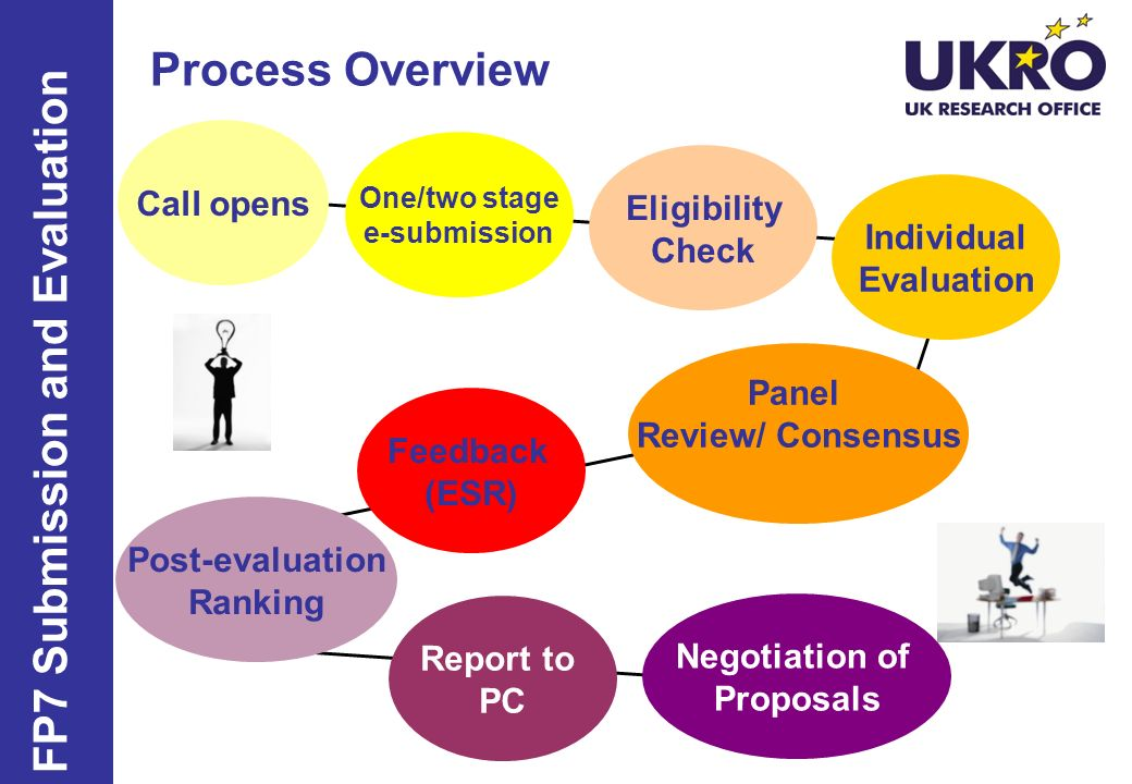 Process Overview FP7 Submission and Evaluation Call opens One/two stage e-submission Eligibility Check Individual Evaluation Panel Review/ Consensus Feedback (ESR) Post-evaluation Ranking Report to PC Negotiation of Proposals