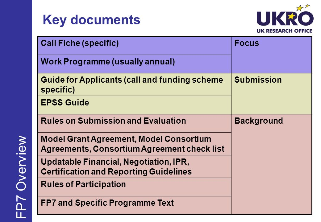 Key documents Call Fiche (specific)Focus Work Programme (usually annual) Guide for Applicants (call and funding scheme specific) Submission EPSS Guide Rules on Submission and EvaluationBackground Model Grant Agreement, Model Consortium Agreements, Consortium Agreement check list Updatable Financial, Negotiation, IPR, Certification and Reporting Guidelines Rules of Participation FP7 and Specific Programme Text FP7 Overview