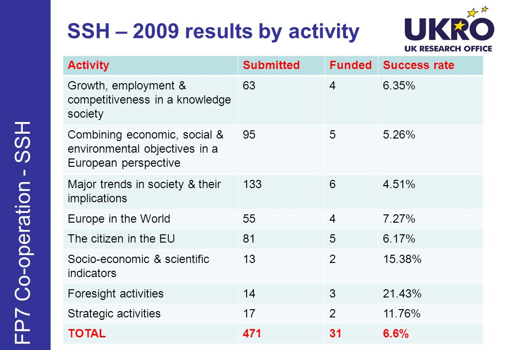 SSH – 2009 results by activity ActivitySubmittedFundedSuccess rate Growth, employment & competitiveness in a knowledge society 6346.35% Combining economic, social & environmental objectives in a European perspective 9555.26% Major trends in society & their implications 13364.51% Europe in the World5547.27% The citizen in the EU8156.17% Socio-economic & scientific indicators 13215.38% Foresight activities14321.43% Strategic activities17211.76% TOTAL471316.6% FP7 Co-operation - SSH