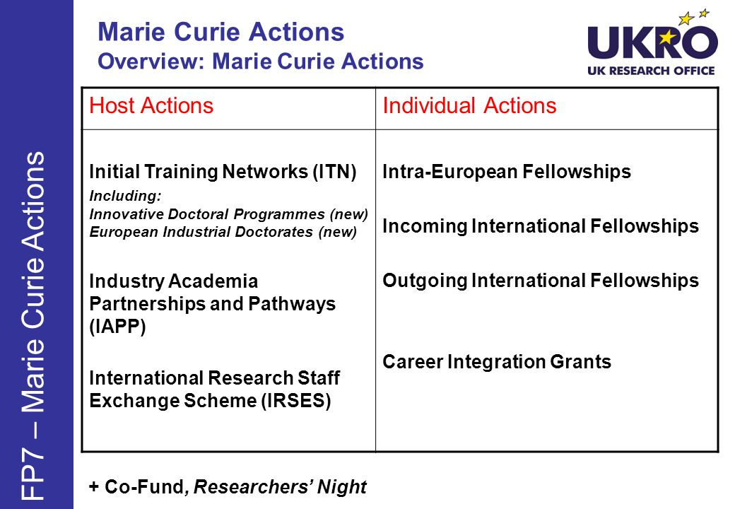 Marie Curie Actions Overview: Marie Curie Actions + Co-Fund, Researchers Night Host ActionsIndividual Actions Initial Training Networks (ITN) Including: Innovative Doctoral Programmes (new) European Industrial Doctorates (new) Industry Academia Partnerships and Pathways (IAPP) International Research Staff Exchange Scheme (IRSES) Intra-European Fellowships Incoming International Fellowships Outgoing International Fellowships Career Integration Grants FP7 – Marie Curie Actions