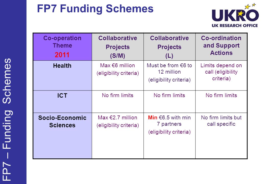 FP7 Funding Schemes FP7 – Funding Schemes Co-operation Theme 2011 Collaborative Projects (S/M) Collaborative Projects (L) Co-ordination and Support Actions Health Max 6 million (eligibility criteria) Must be from 6 to 12 million (eligibility criteria) Limits depend on call (eligibility criteria) ICT No firm limits Socio-Economic Sciences Max 2.7 million (eligibility criteria) Min 6.5 with min 7 partners (eligibility criteria) No firm limits but call specific