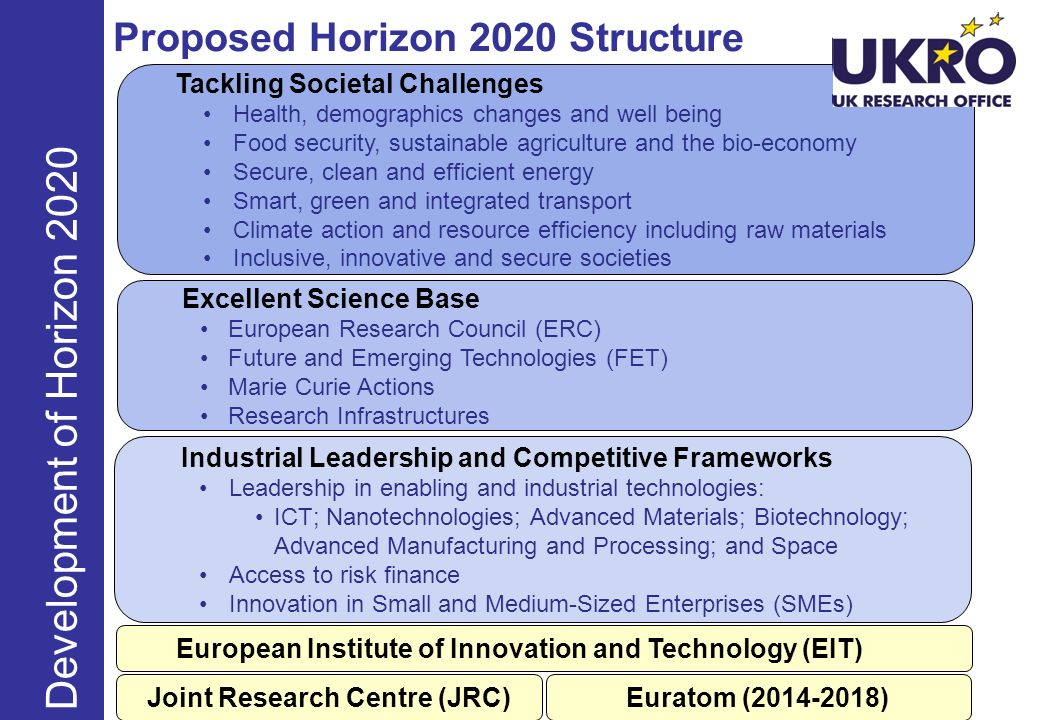 Proposed Horizon 2020 Structure Development of Horizon 2020 Excellent Science Base European Research Council (ERC) Future and Emerging Technologies (FET) Marie Curie Actions Research Infrastructures Tackling Societal Challenges Health, demographics changes and well being Food security, sustainable agriculture and the bio-economy Secure, clean and efficient energy Smart, green and integrated transport Climate action and resource efficiency including raw materials Inclusive, innovative and secure societies European Institute of Innovation and Technology (EIT) Industrial Leadership and Competitive Frameworks Leadership in enabling and industrial technologies: ICT; Nanotechnologies; Advanced Materials; Biotechnology; Advanced Manufacturing and Processing; and Space Access to risk finance Innovation in Small and Medium-Sized Enterprises (SMEs) Joint Research Centre (JRC)Euratom ( ) Development of Horizon 2020