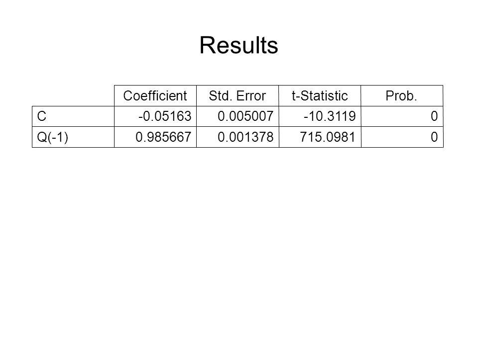 Results 0715.09810.0013780.985667Q(-1) 0-10.31190.005007-0.05163C Prob.t-StatisticStd.
