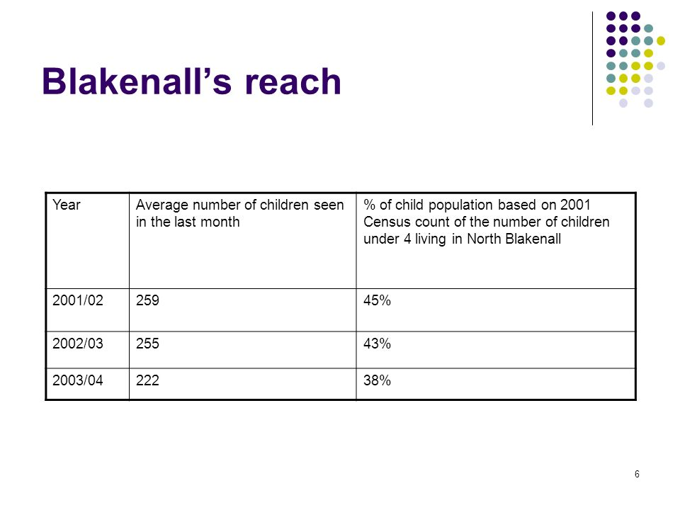 6 Blakenalls reach YearAverage number of children seen in the last month % of child population based on 2001 Census count of the number of children un