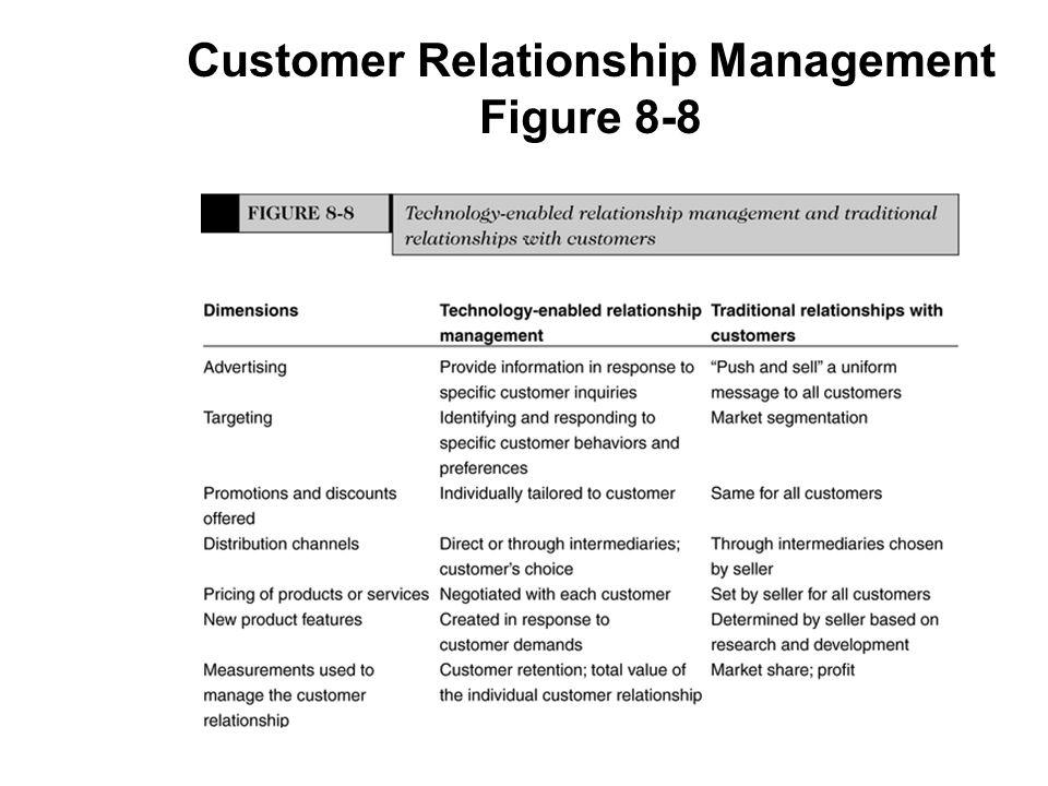 Customer Relationship Management Figure 8-8