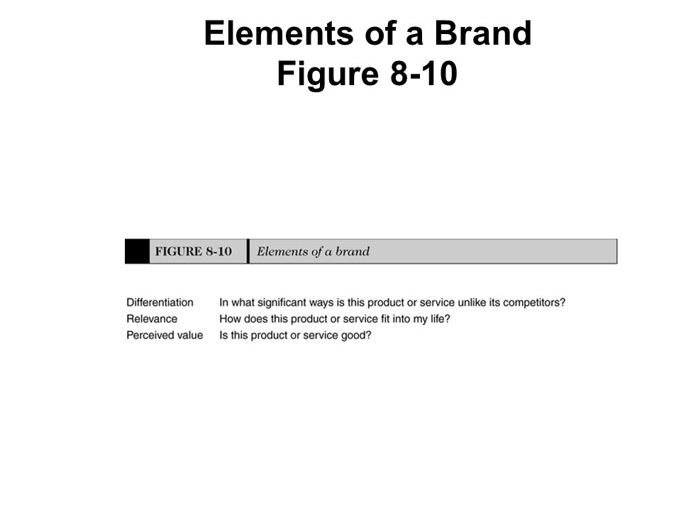 Elements of a Brand Figure 8-10