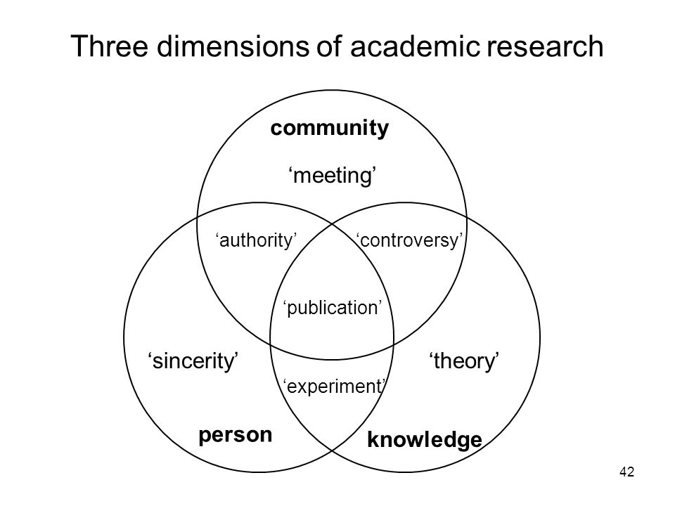 Three dimensions of academic research community person knowledge meeting sinceritytheory publication controversyauthority experiment 42