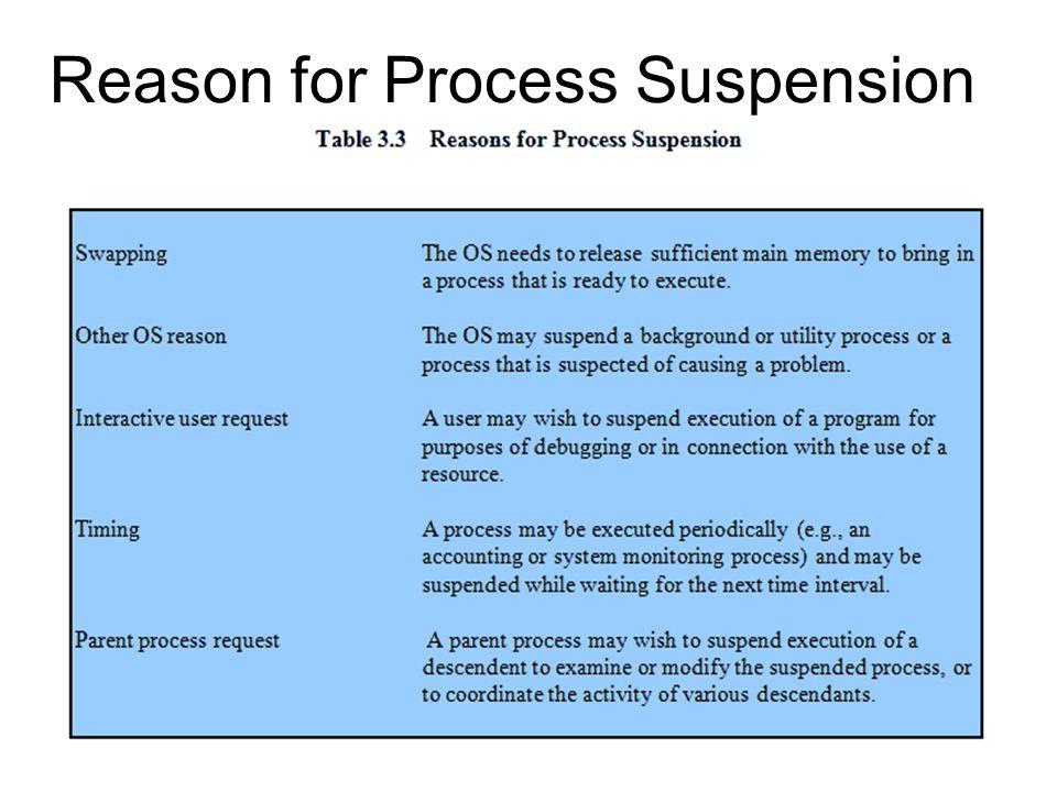 Reason for Process Suspension