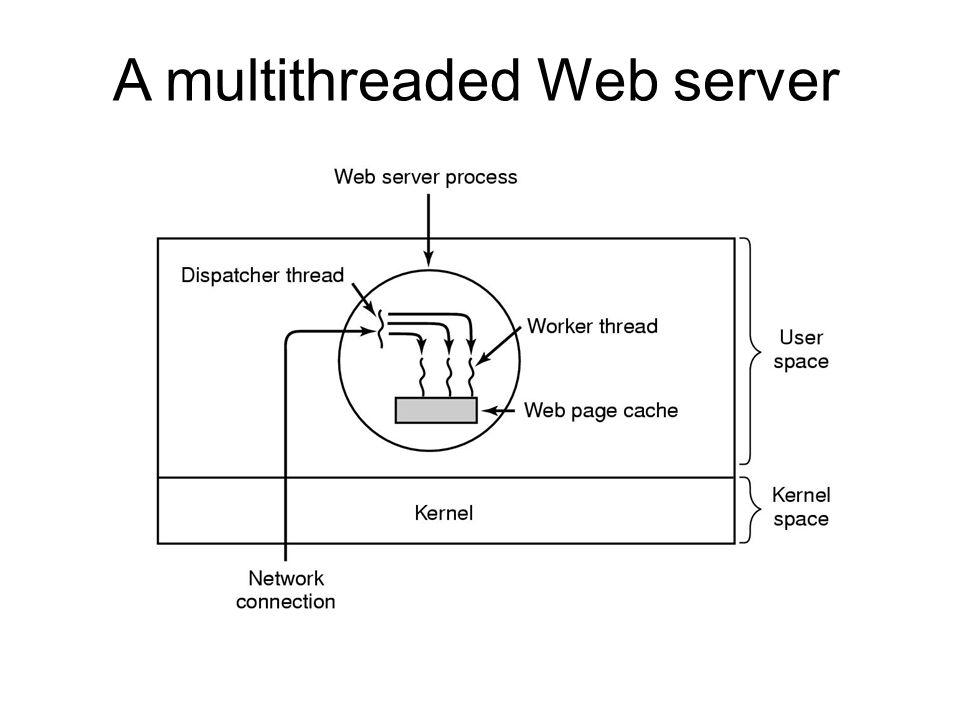 A multithreaded Web server