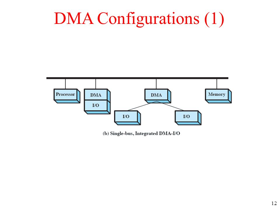 12 DMA Configurations (1)