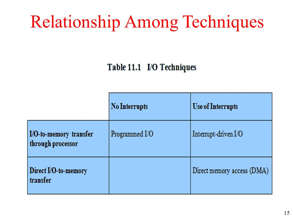 15 Relationship Among Techniques