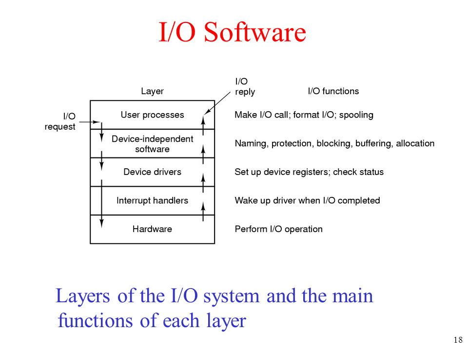 18 I/O Software Layers of the I/O system and the main functions of each layer