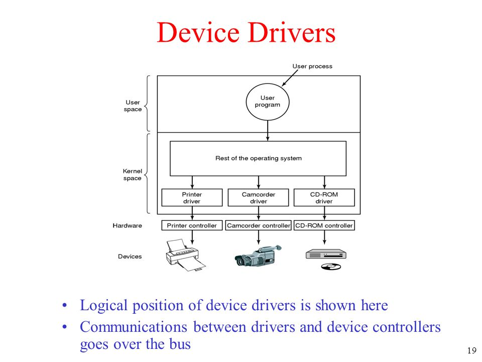 19 Device Drivers Logical position of device drivers is shown here Communications between drivers and device controllers goes over the bus