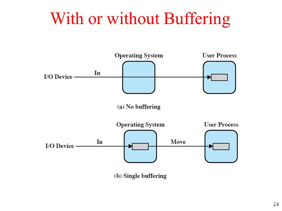 24 With or without Buffering