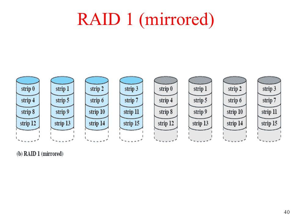 40 RAID 1 (mirrored)