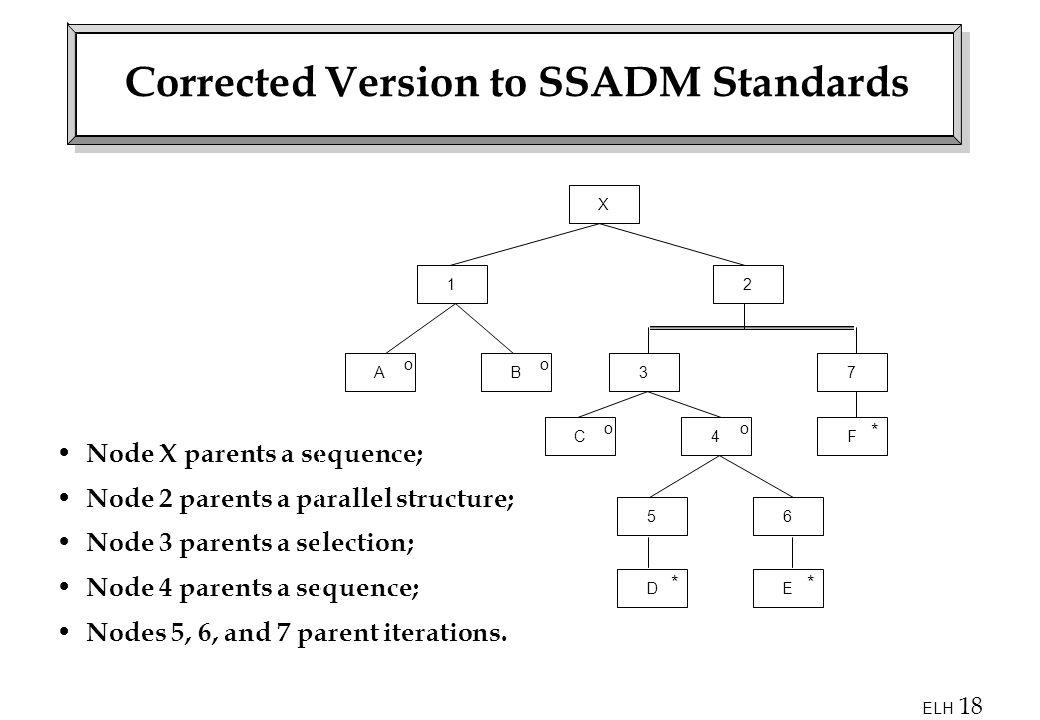 ELH 18 Corrected Version to SSADM Standards Node X parents a sequence; Node 2 parents a parallel structure; Node 3 parents a selection; Node 4 parents