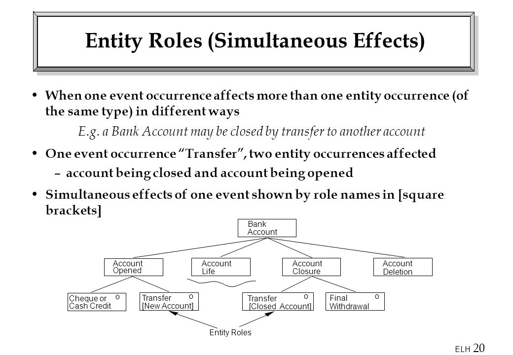 ELH 20 Entity Roles (Simultaneous Effects) When one event occurrence affects more than one entity occurrence (of the same type) in different ways E.g.
