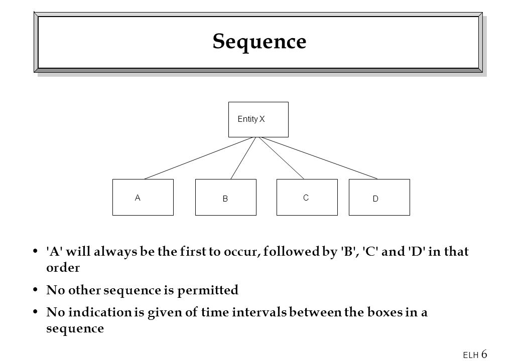 ELH 6 Sequence 'A' will always be the first to occur, followed by 'B', 'C' and 'D' in that order No other sequence is permitted No indication is given