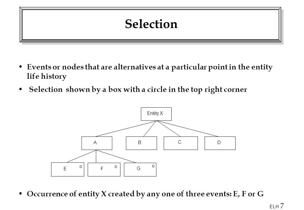 ELH 18 Corrected Version to SSADM Standards Node X parents a sequence; Node 2 parents a parallel structure; Node 3 parents a selection; Node 4 parents a sequence; Nodes 5, 6, and 7 parent iterations.