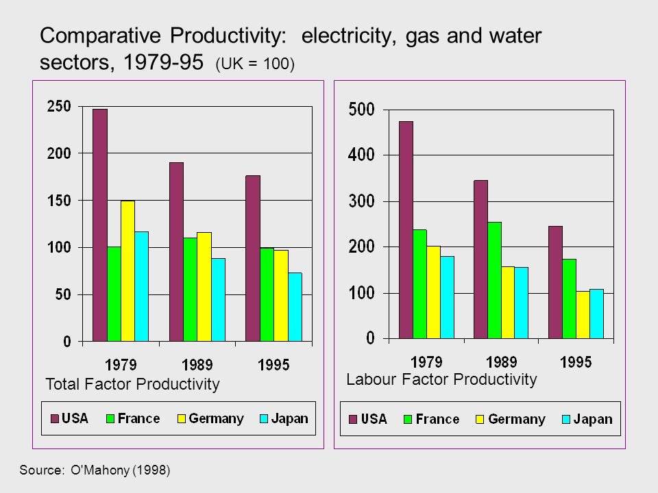Source: O Mahony (1998) Comparative Productivity: electricity, gas and water sectors, 1979-95 (UK = 100) Total Factor Productivity Labour Factor Productivity