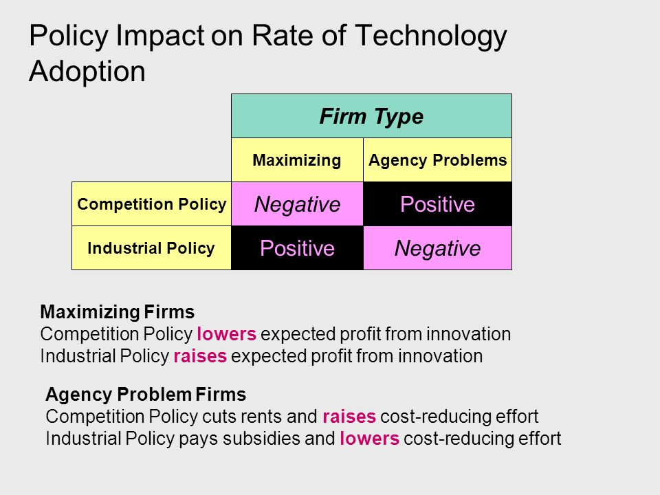 Policy Impact on Rate of Technology Adoption Competition Policy PositiveNegative Industrial Policy PositiveNegative MaximizingAgency Problems Firm Type Maximizing Firms Competition Policy lowers expected profit from innovation Industrial Policy raises expected profit from innovation Agency Problem Firms Competition Policy cuts rents and raises cost-reducing effort Industrial Policy pays subsidies and lowers cost-reducing effort
